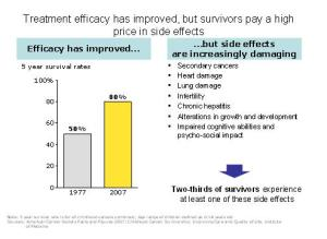 Treatment has improved but survivors pay