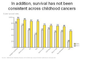 In addition survival has not been consistent