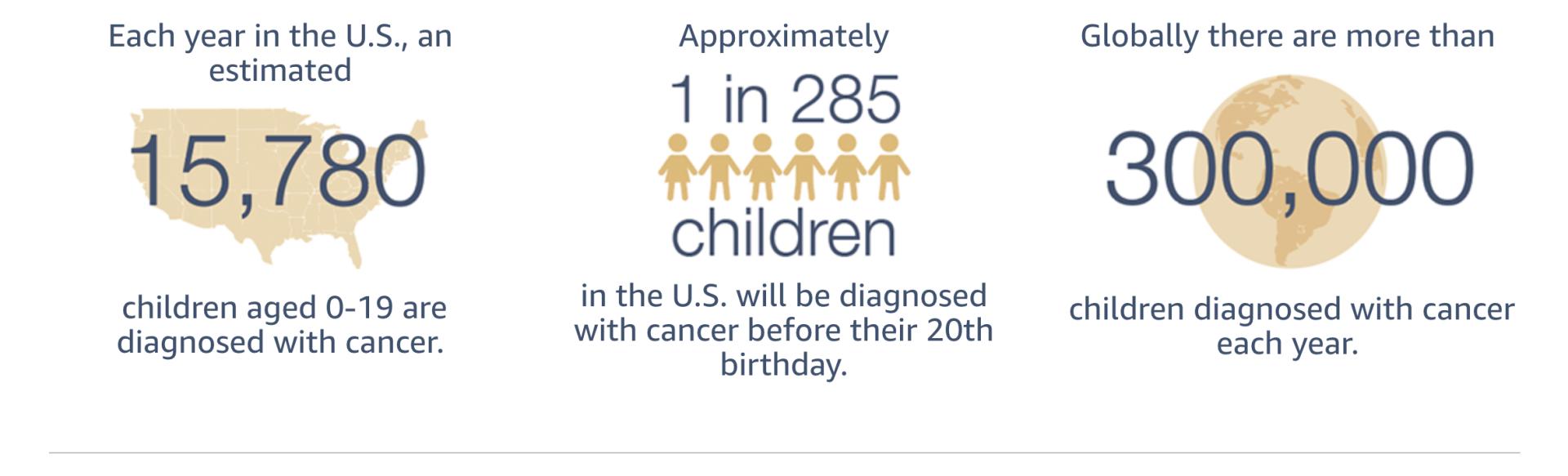 Childhood Cancer Stats